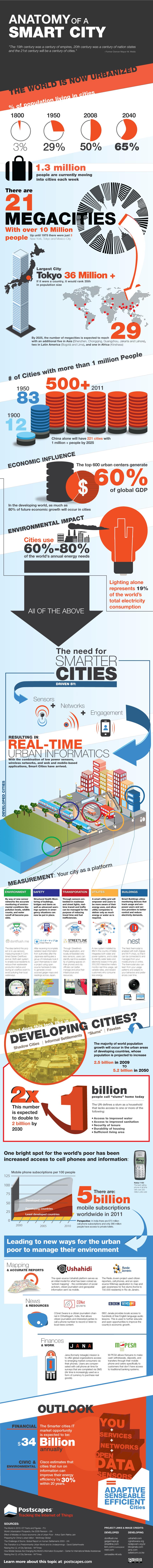 Infographic Smartcities Steden die altijd online zijn