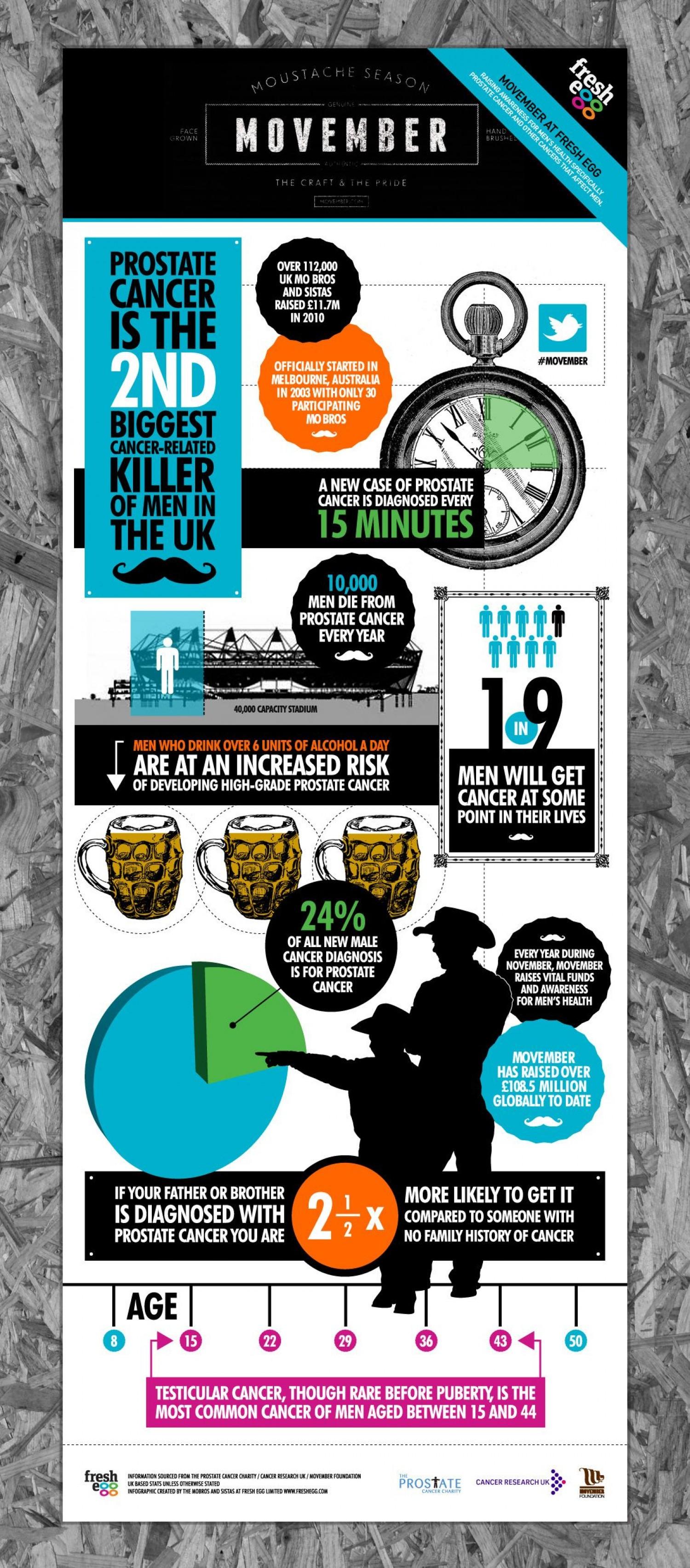 Infographic Movember moustache season