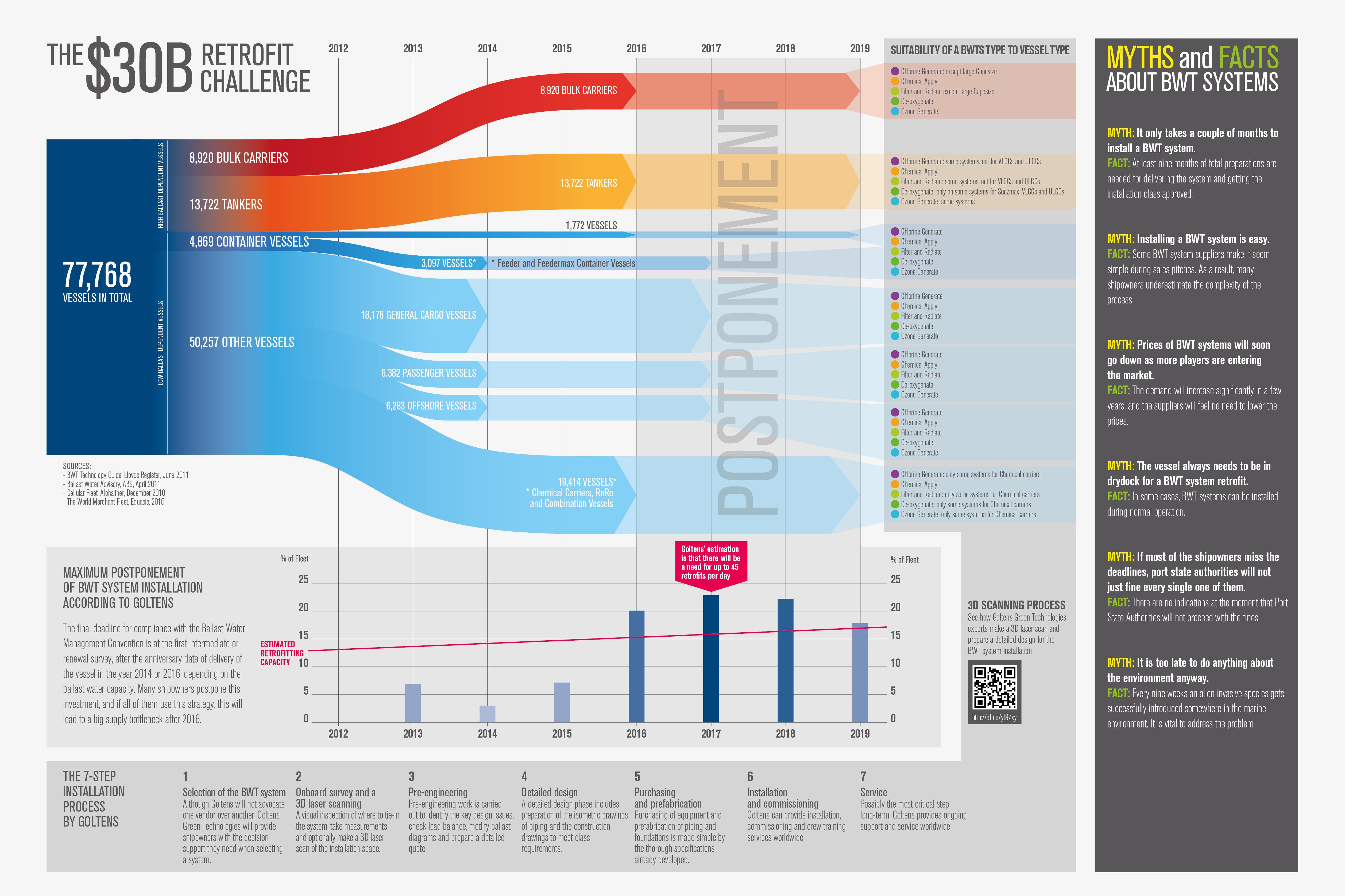 Infographic over het installeren van een BWT (Ballast Water System) systeem.