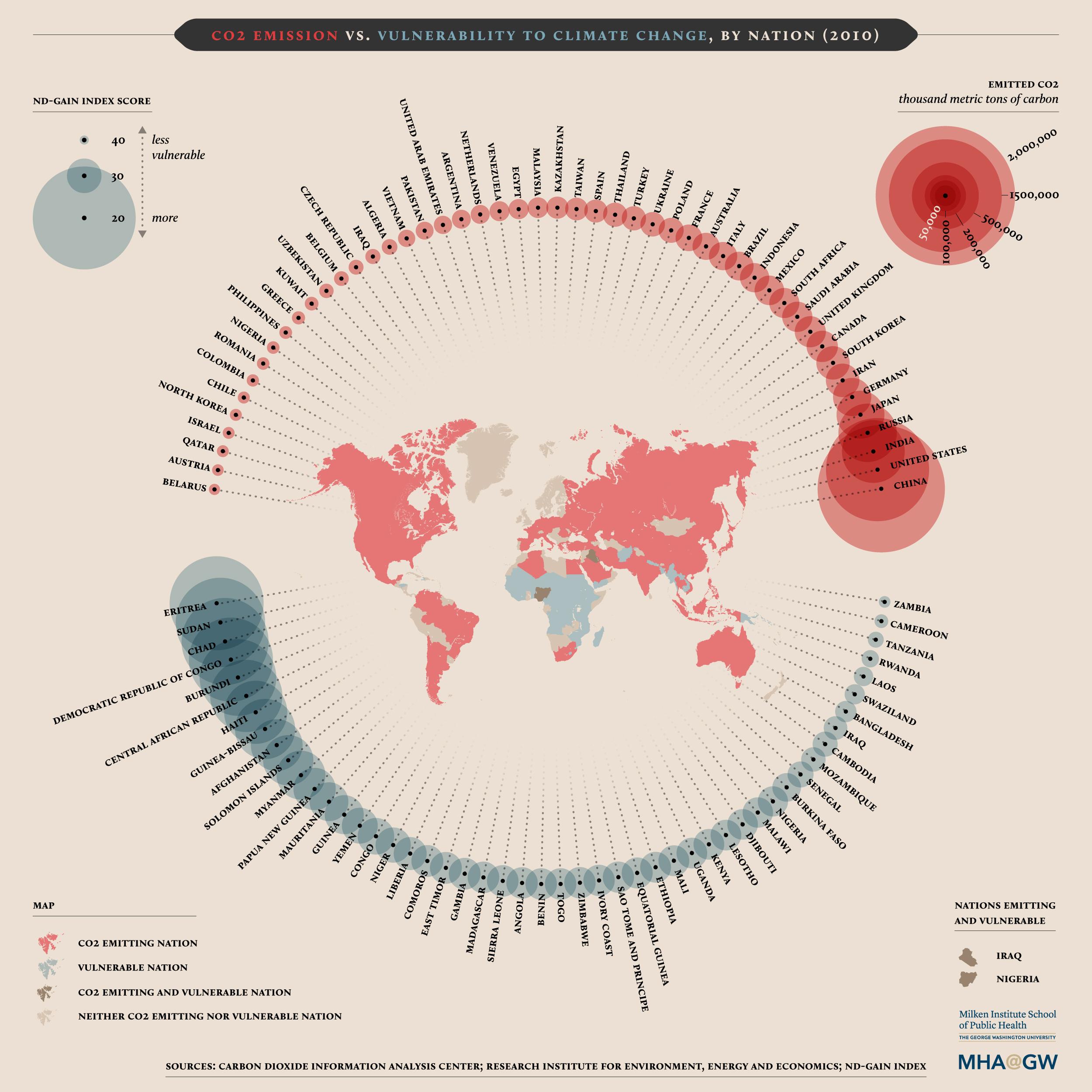 Infographic over de uitstoot van CO2 over de hele wereld