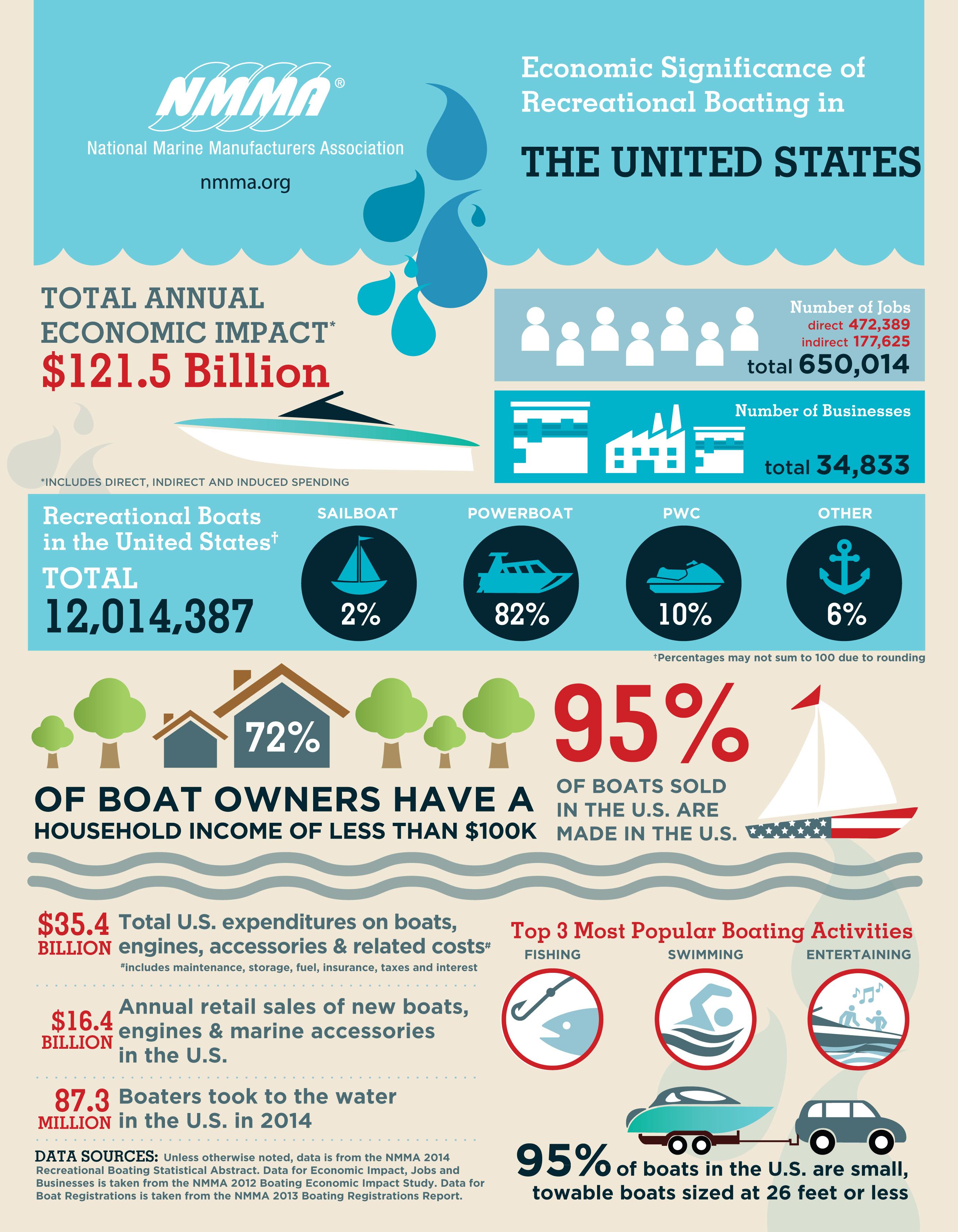 Infographic over hoe recreatief varen de economie helpt.