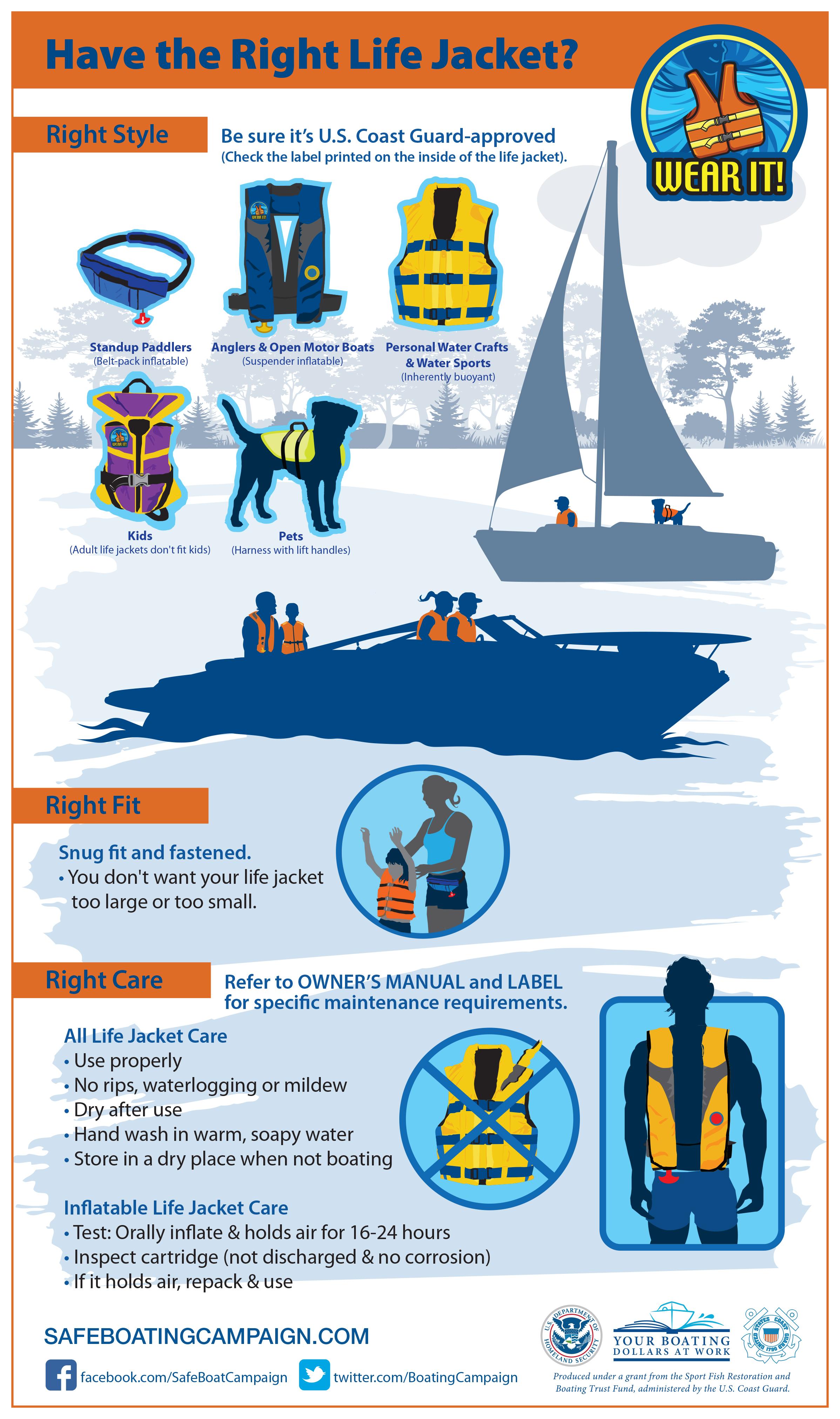 Infographic met verschillende reddingsvesten.