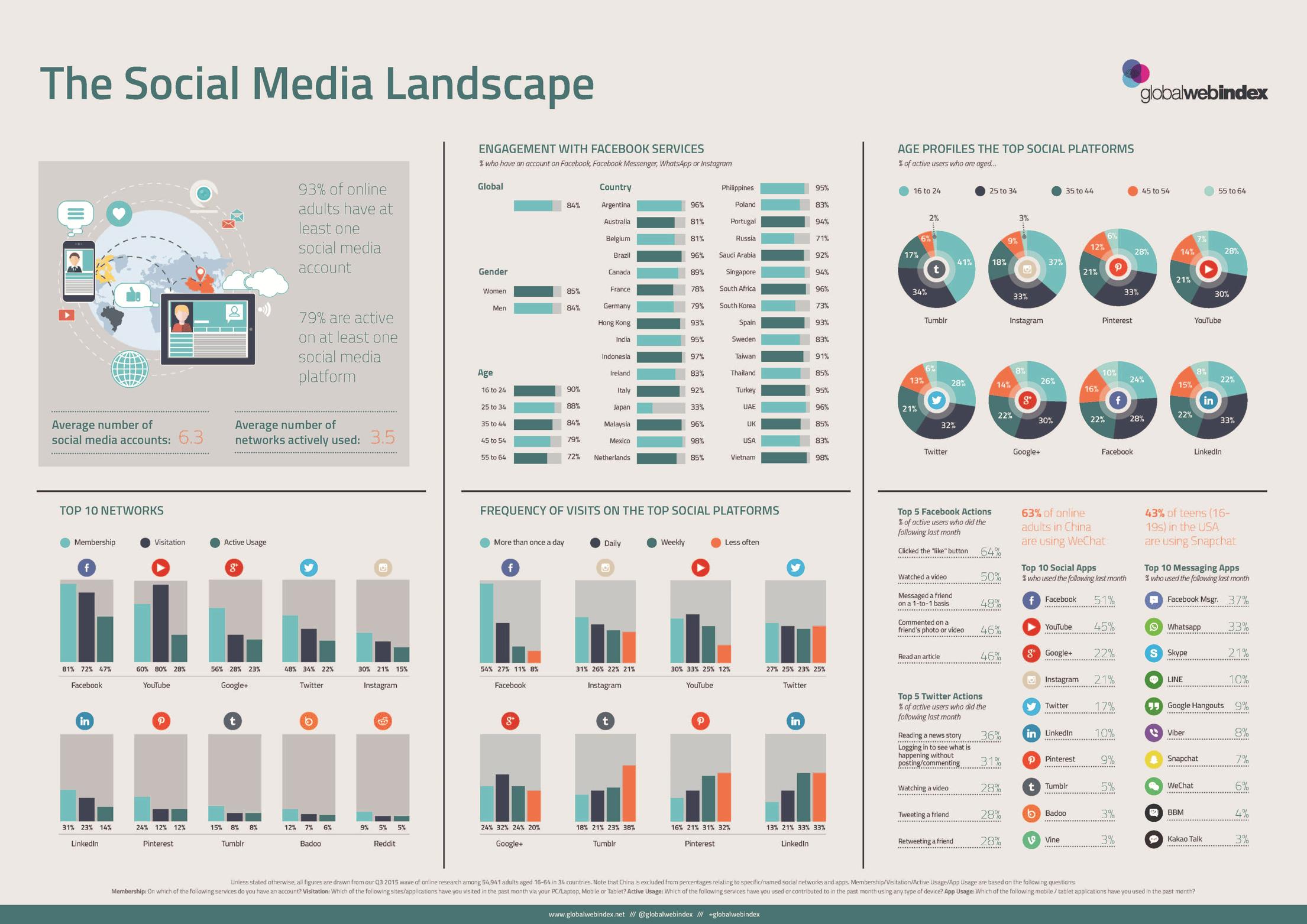 Infographic over statistieken Social Media