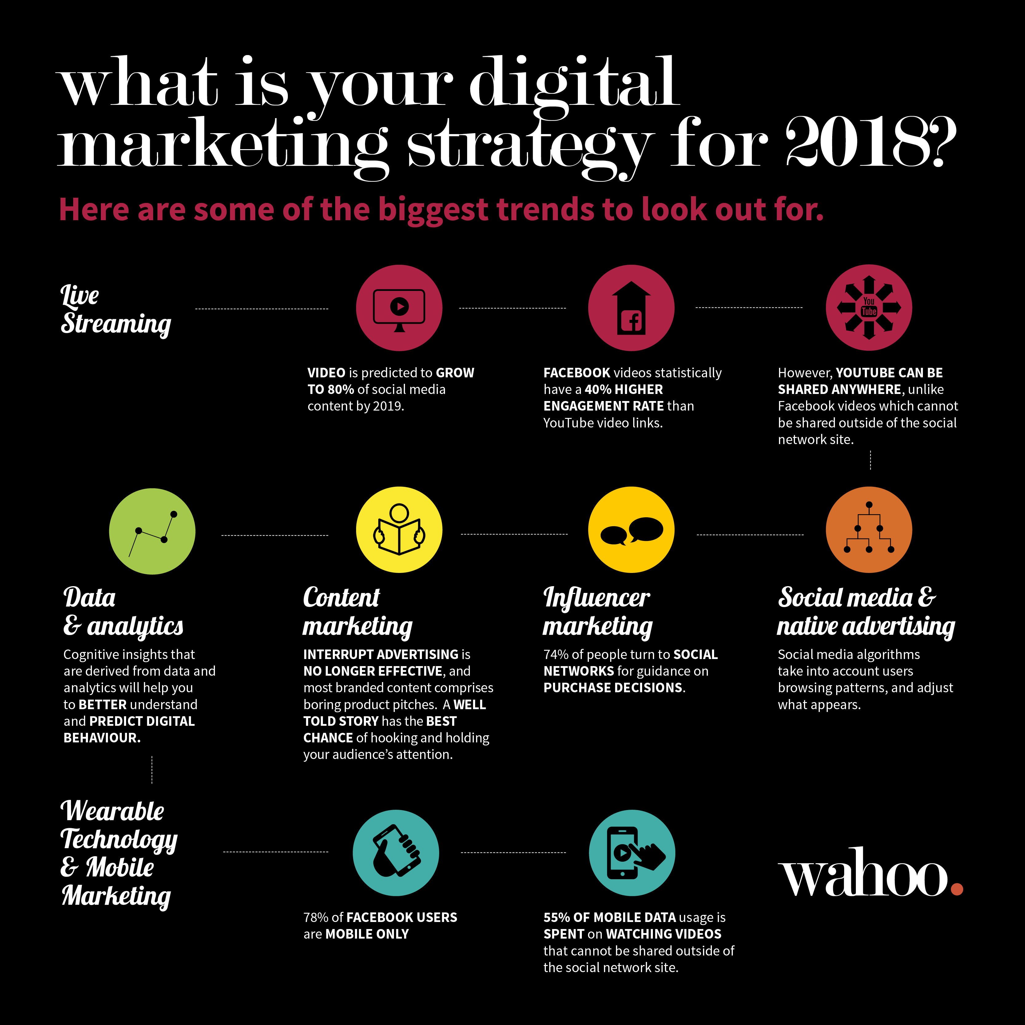 Infographic over jouw digitale marketing strategie van 2018