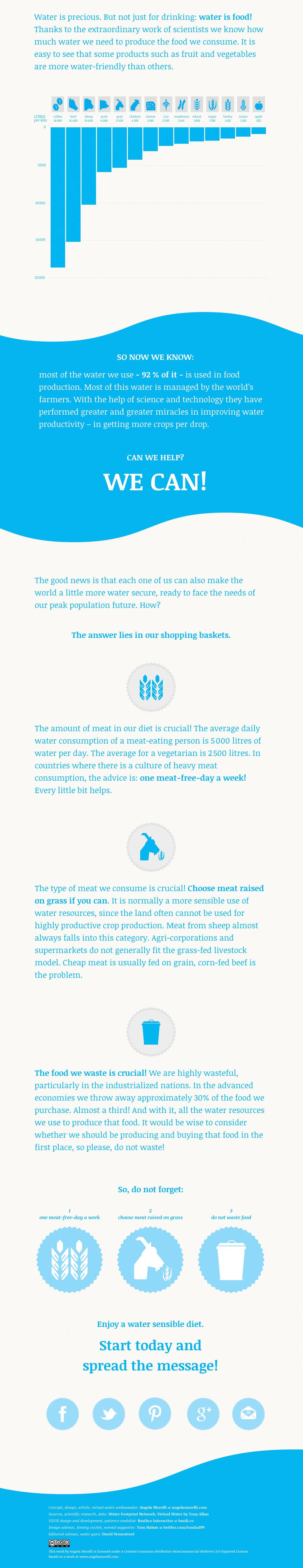 Hoeveel water eten we