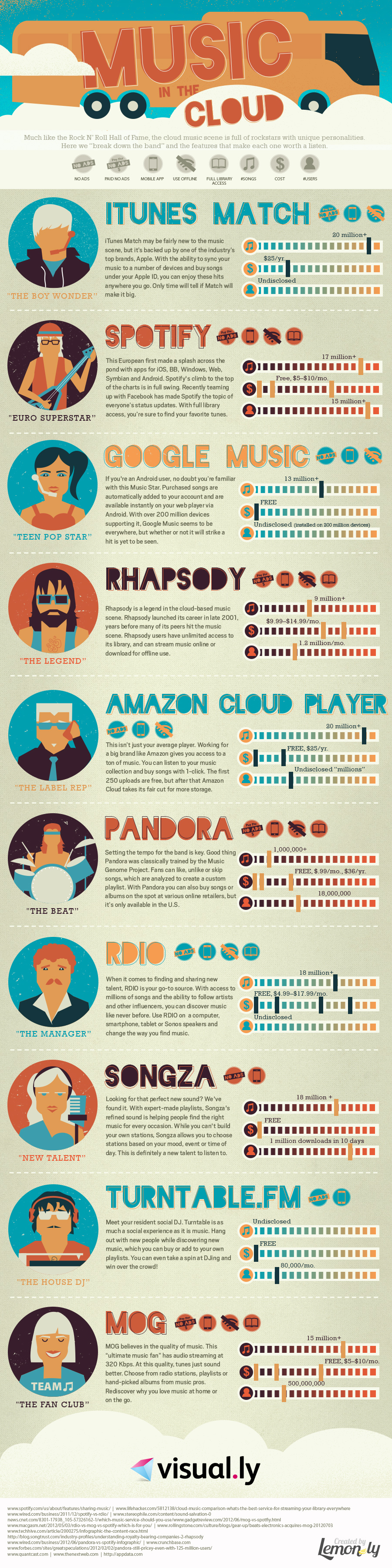 muziek apps in de cloud overzicht