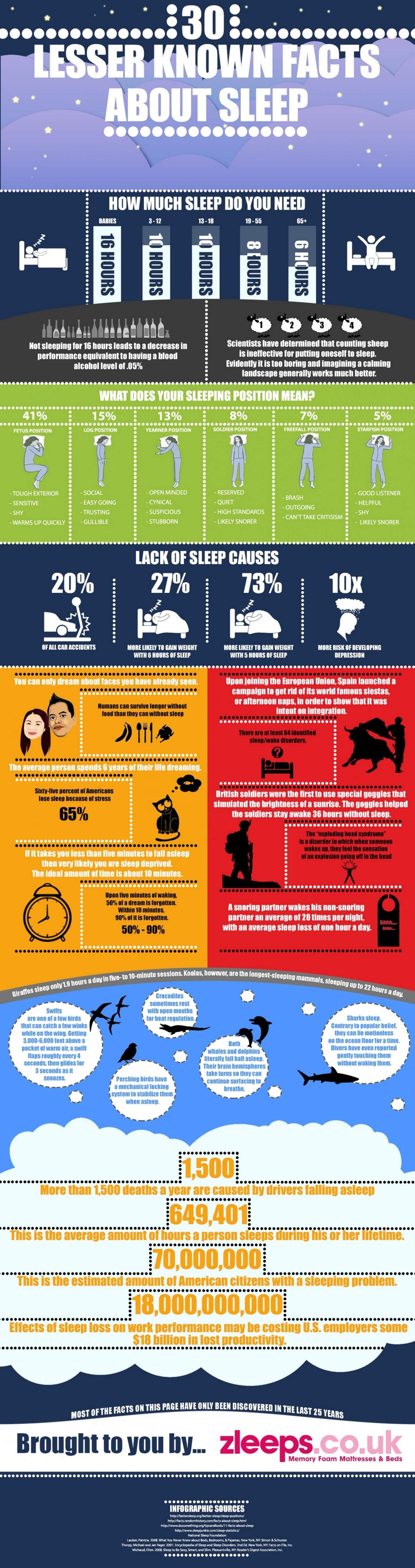 Infographic 30 feiten over slaap