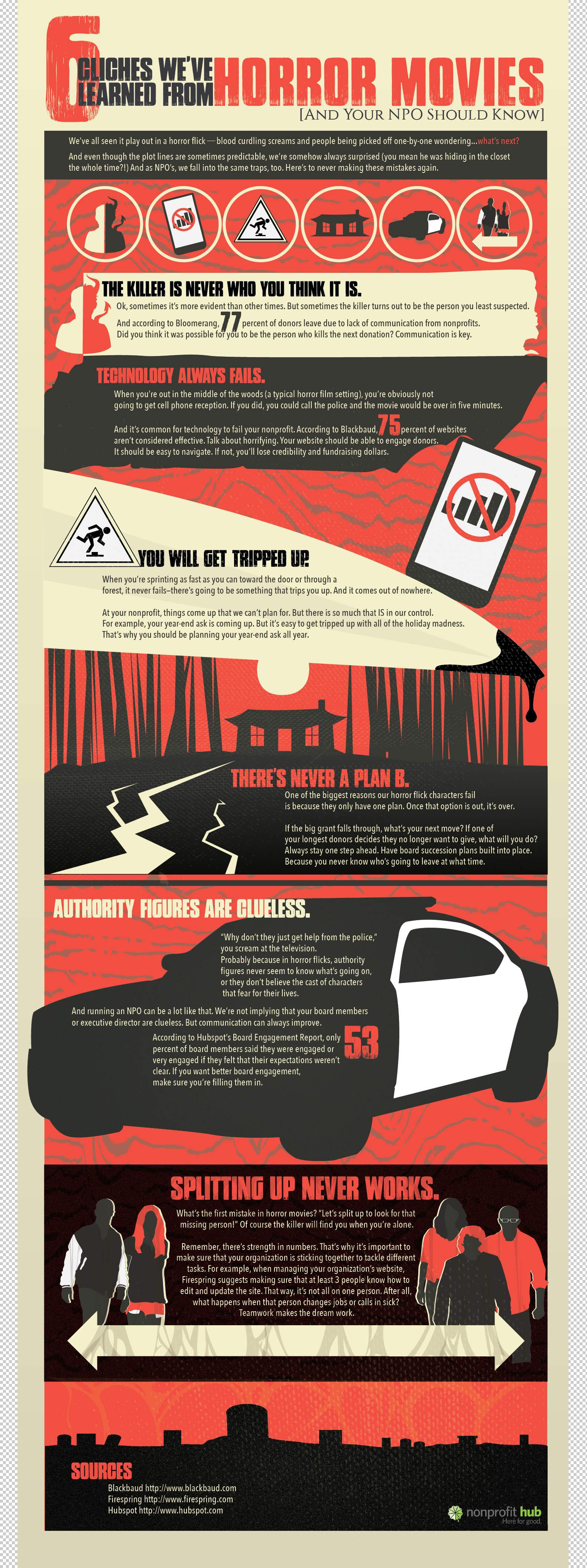 Infographic 6 cliches die we geleerd hebben van horror films