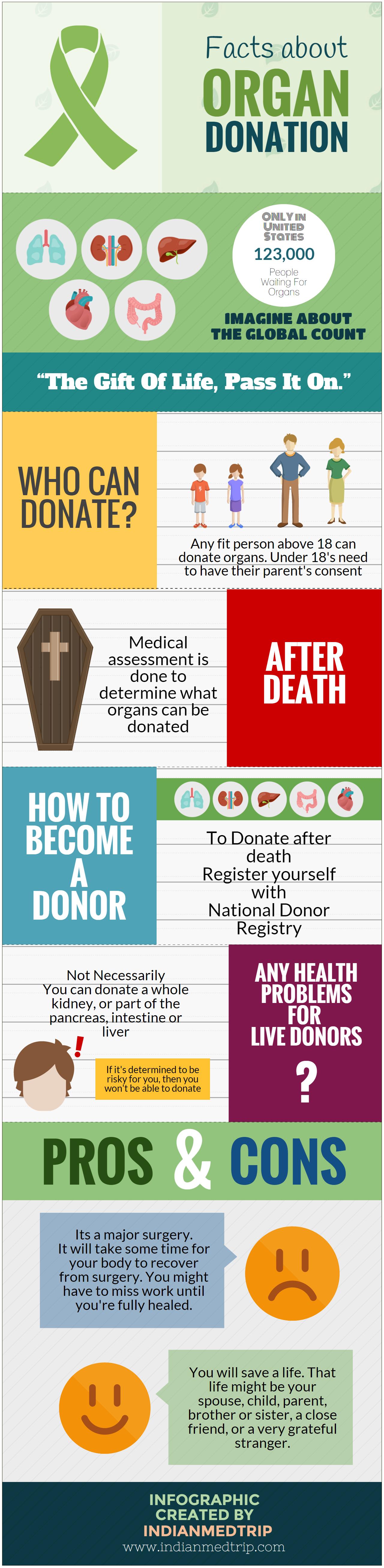 Infographic Een leven redden door te doneren