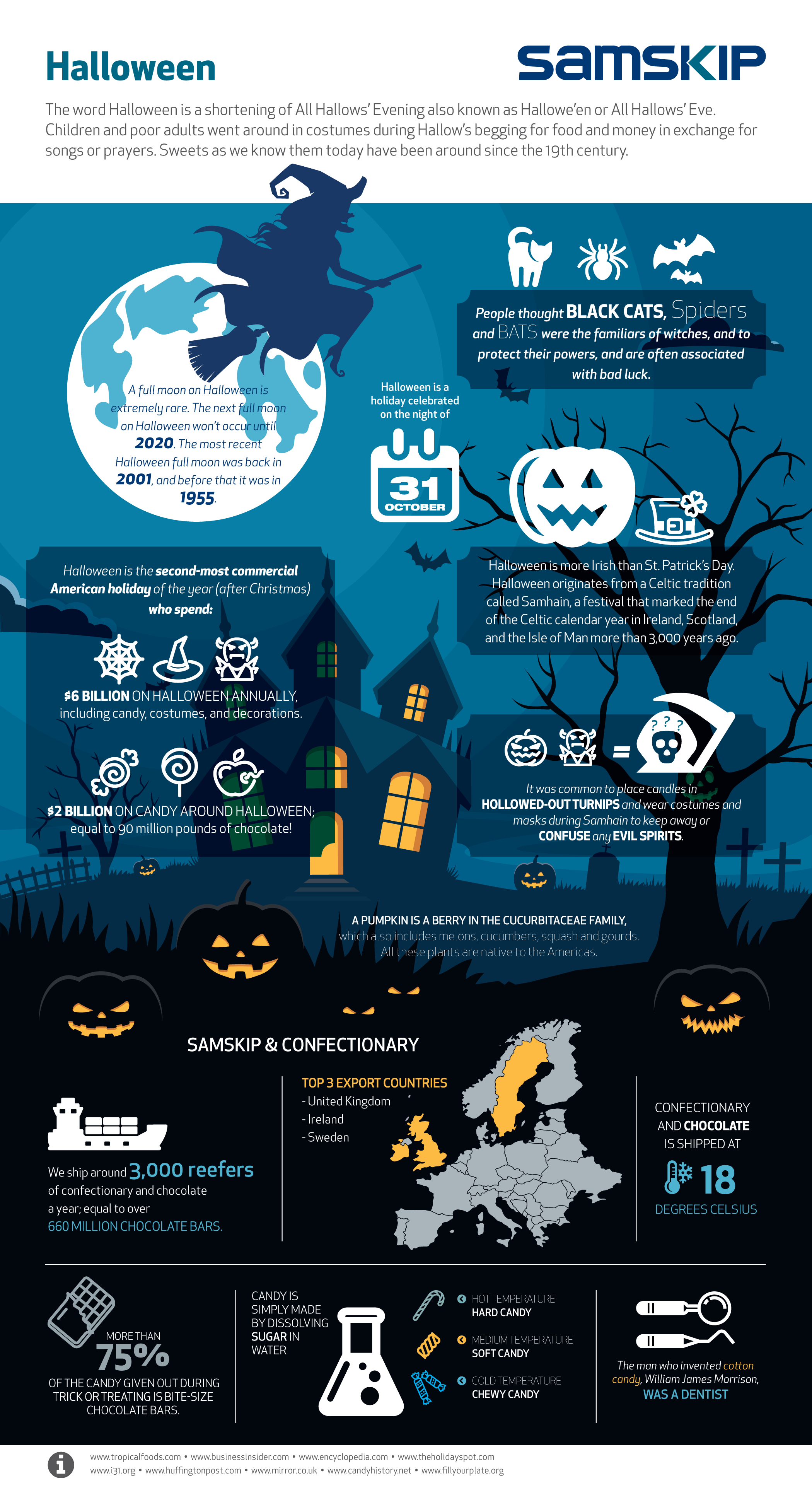 Infographic Feiten over Halloween