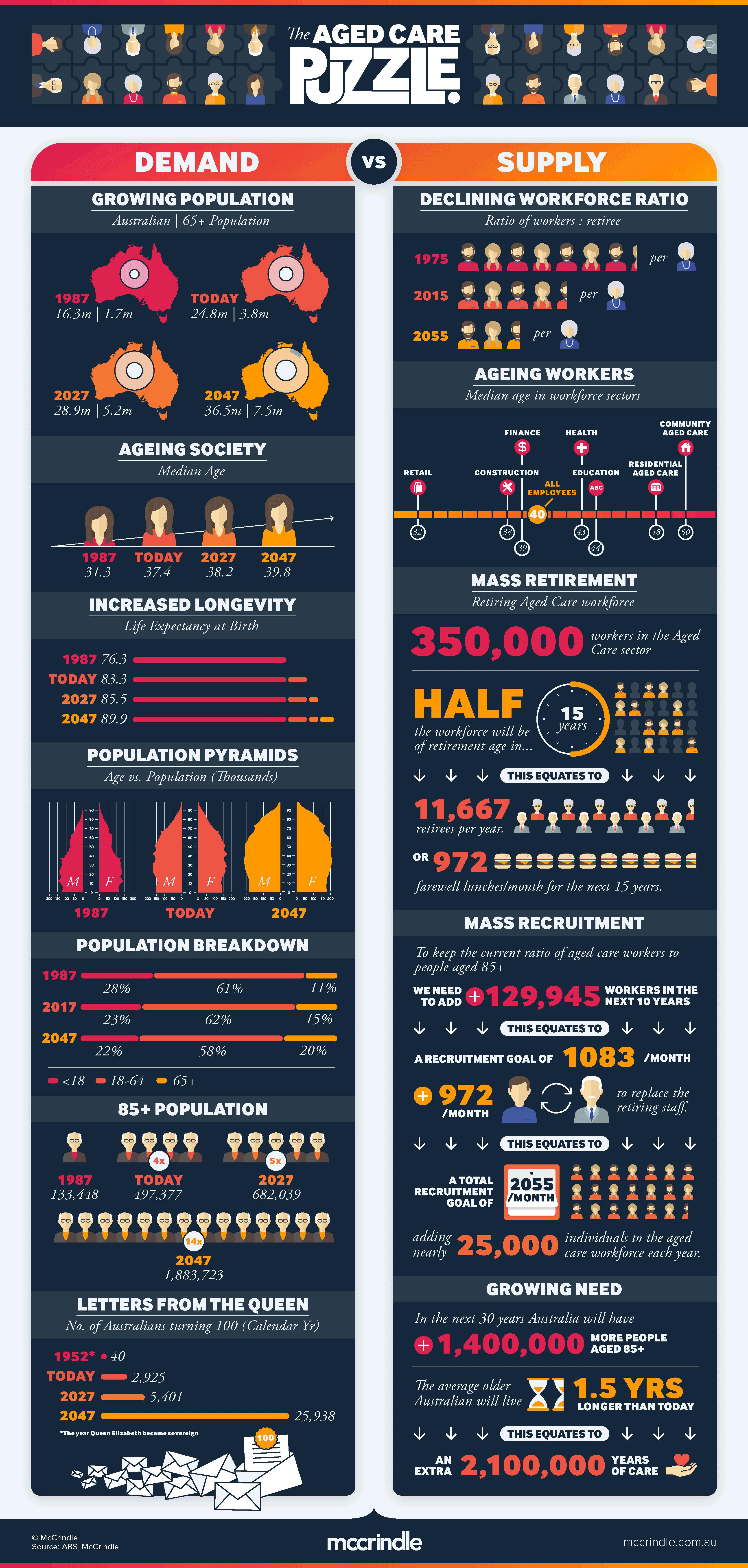 Infographic Het probleem in de ouderenzorg