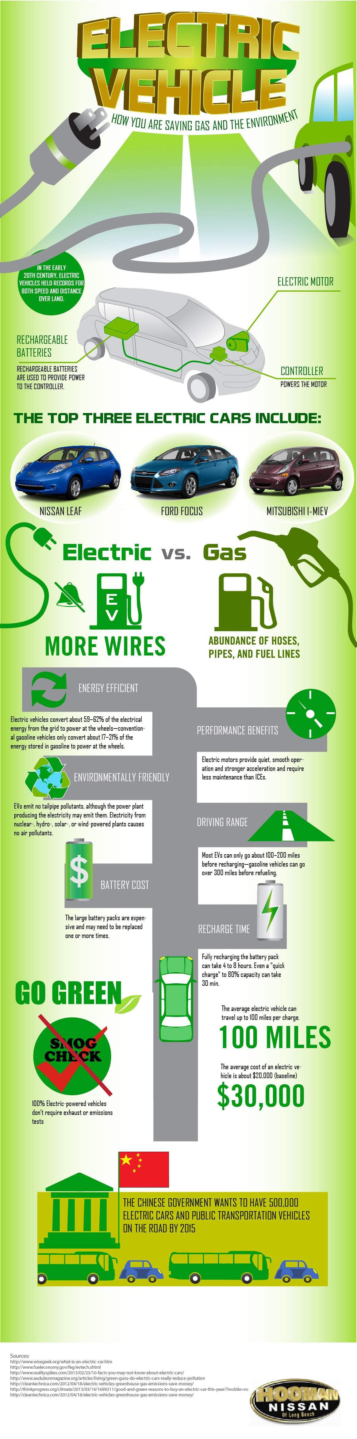 Infographic hoe je het milieu bescherm met elektrische autos