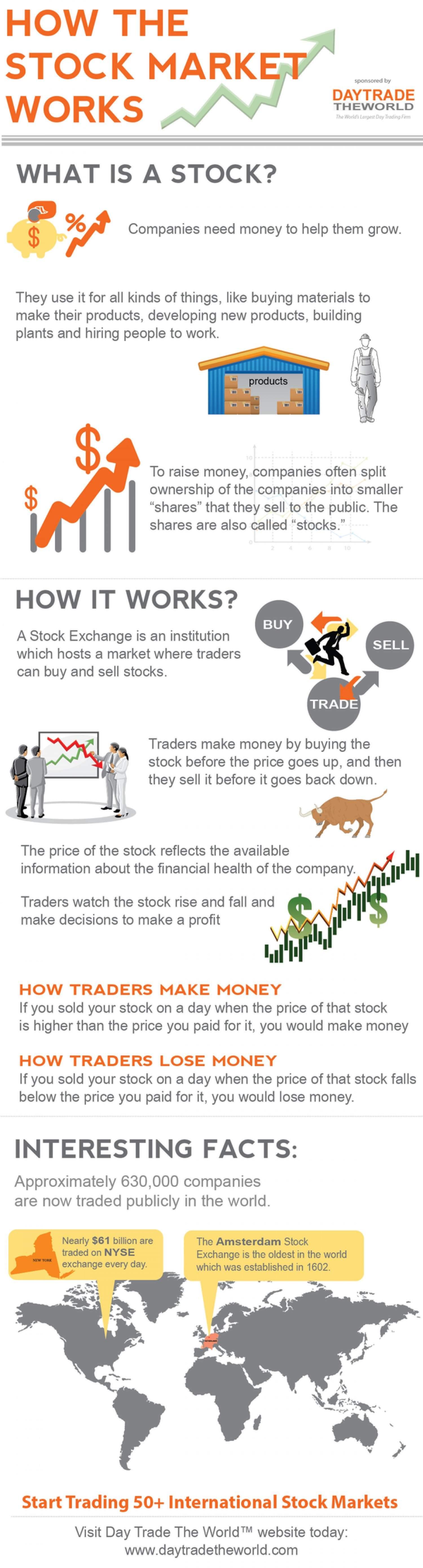 Infographic Hoe werkt de beurs?