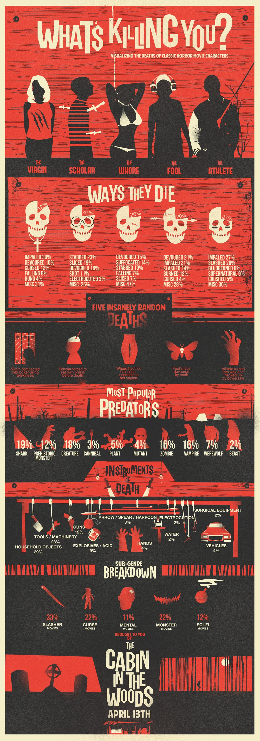 Infographic Horror dood