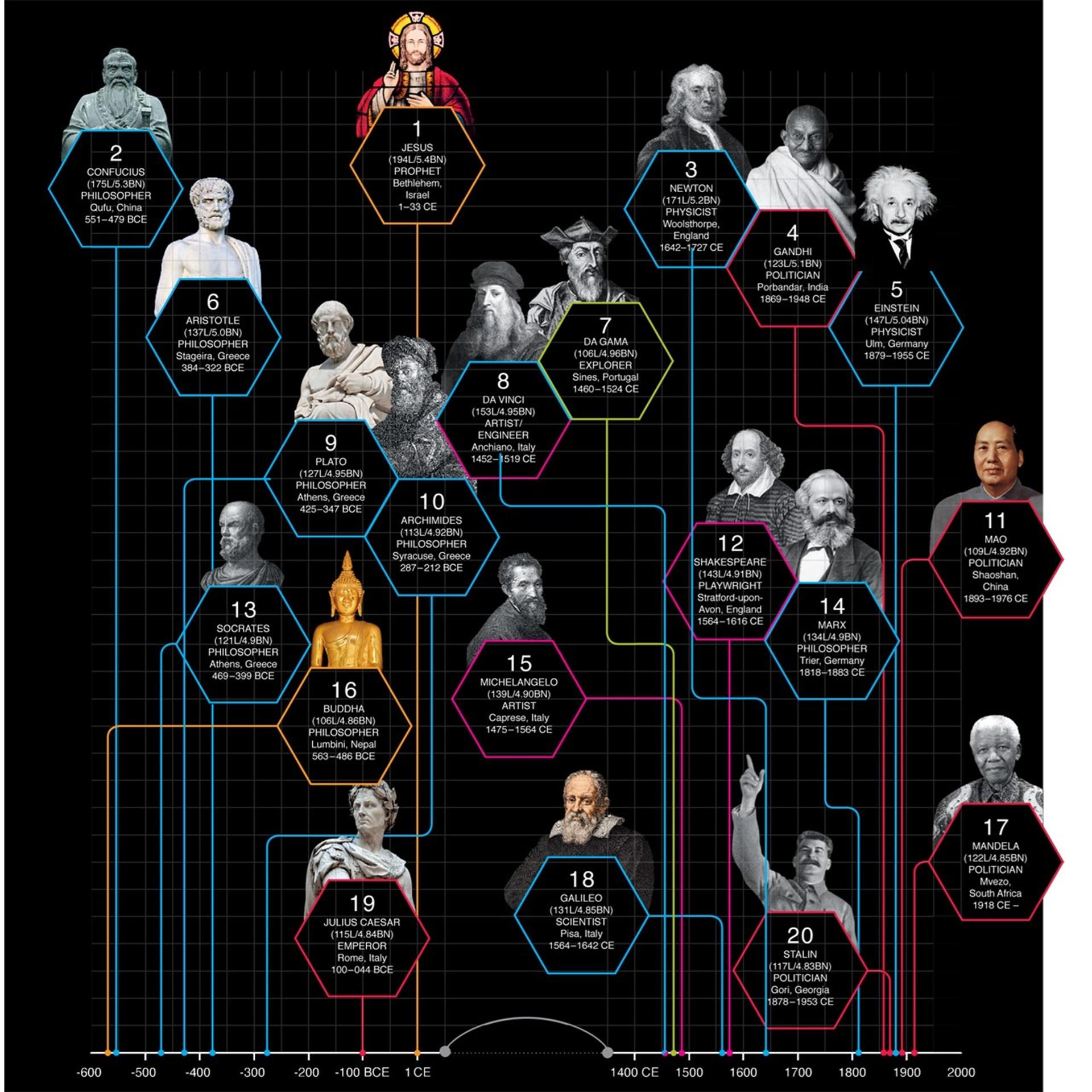 Infographic Invloed van personen in de geschiedenis