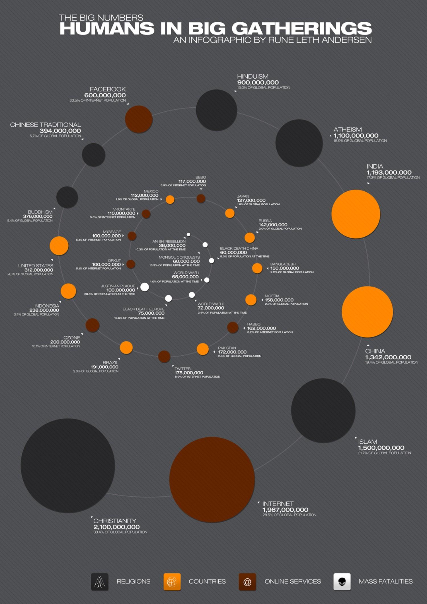 Mensen in grote groepen weergegeven in infographic
