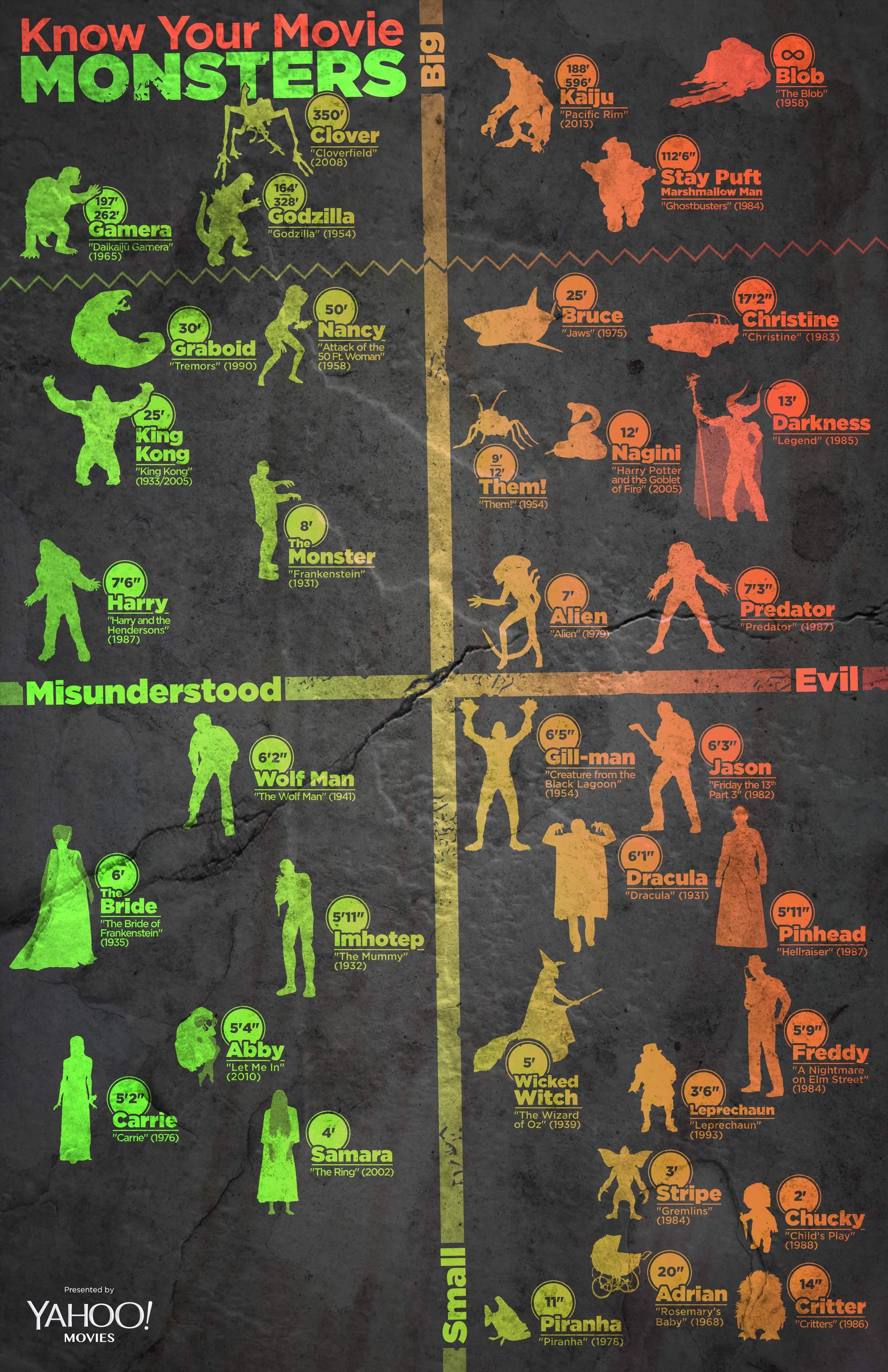 Infographic Monsters uit de film