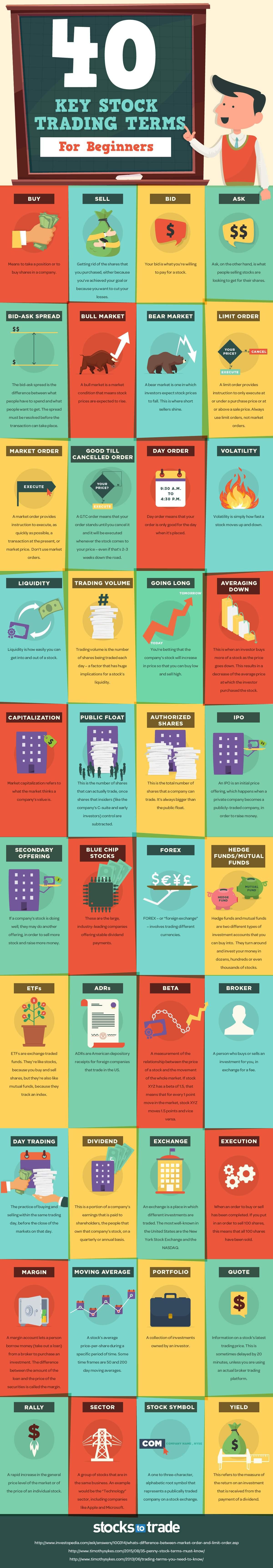 Infographic Veertig termen voor beginnende beurshandelaars