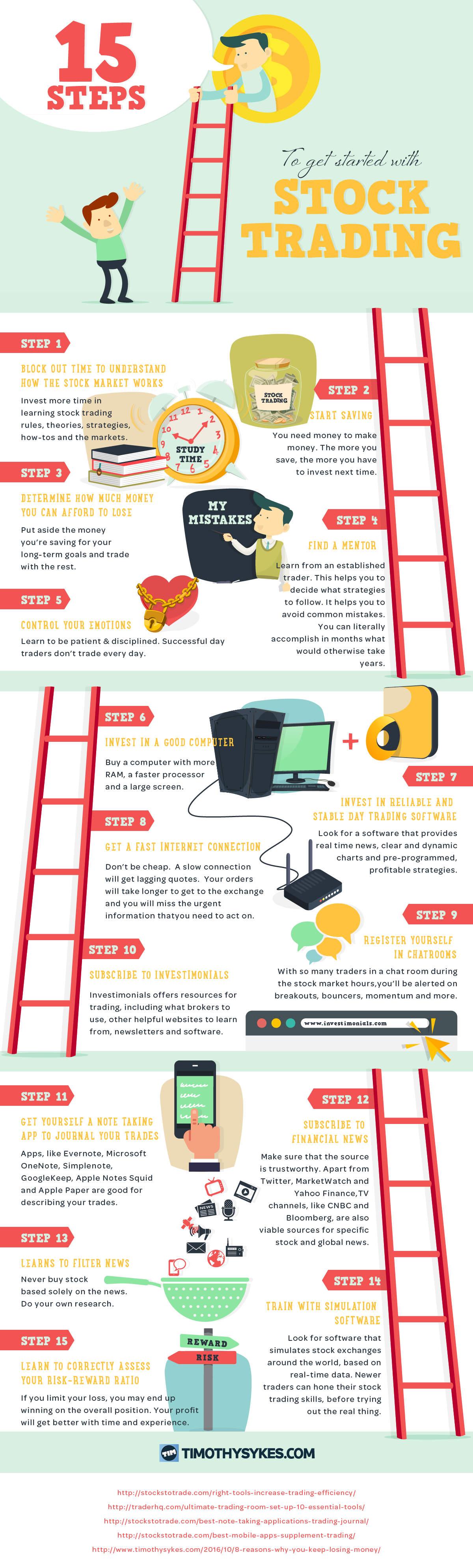 Infographic Vijftien stappen om te beginnen als beurshandelaar