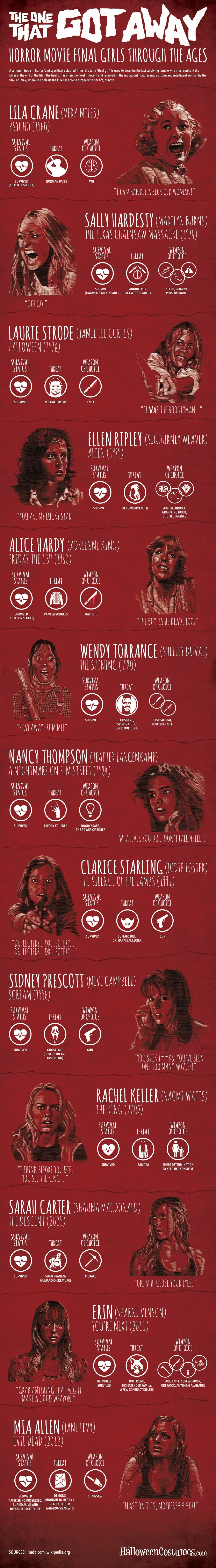 Infographic Vrouwen die hun horror film hebben overleefd