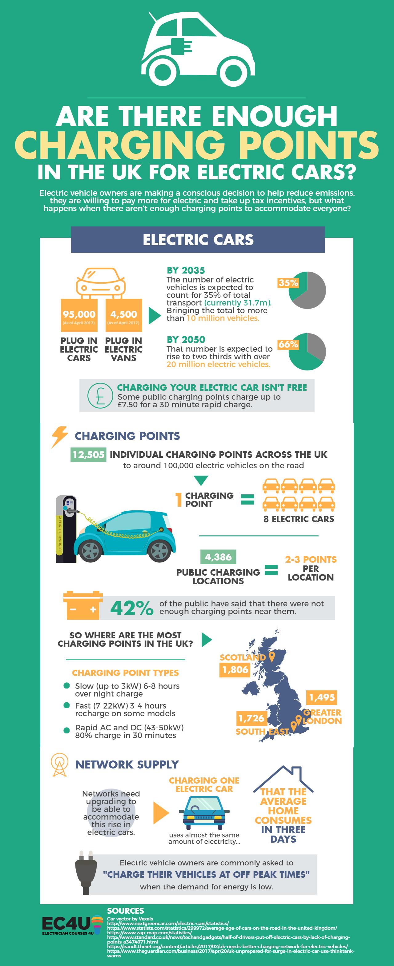 Infographic Zijn er genoeg oplaadpunten in de UK?