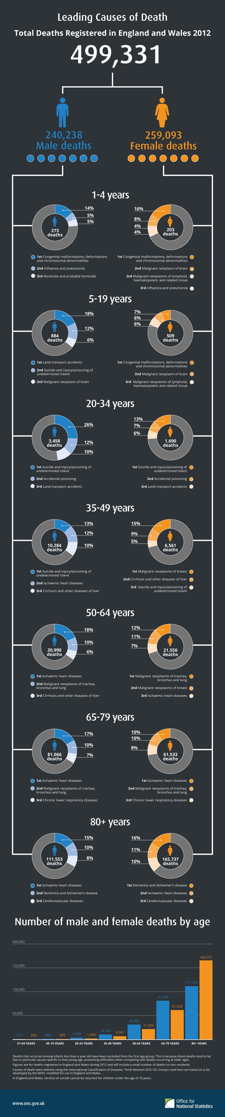 Infographic death
