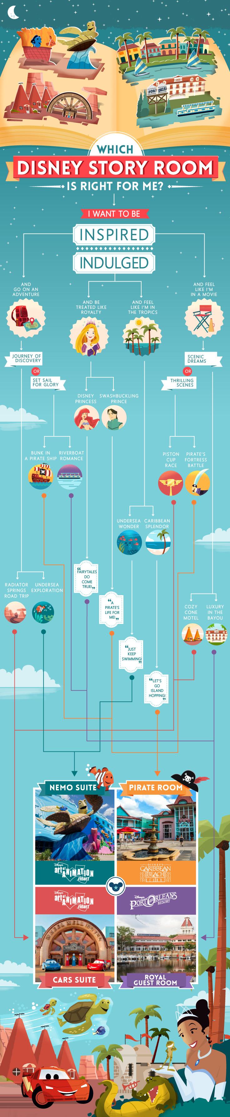 Infographic Disney verhaalkamer keuze