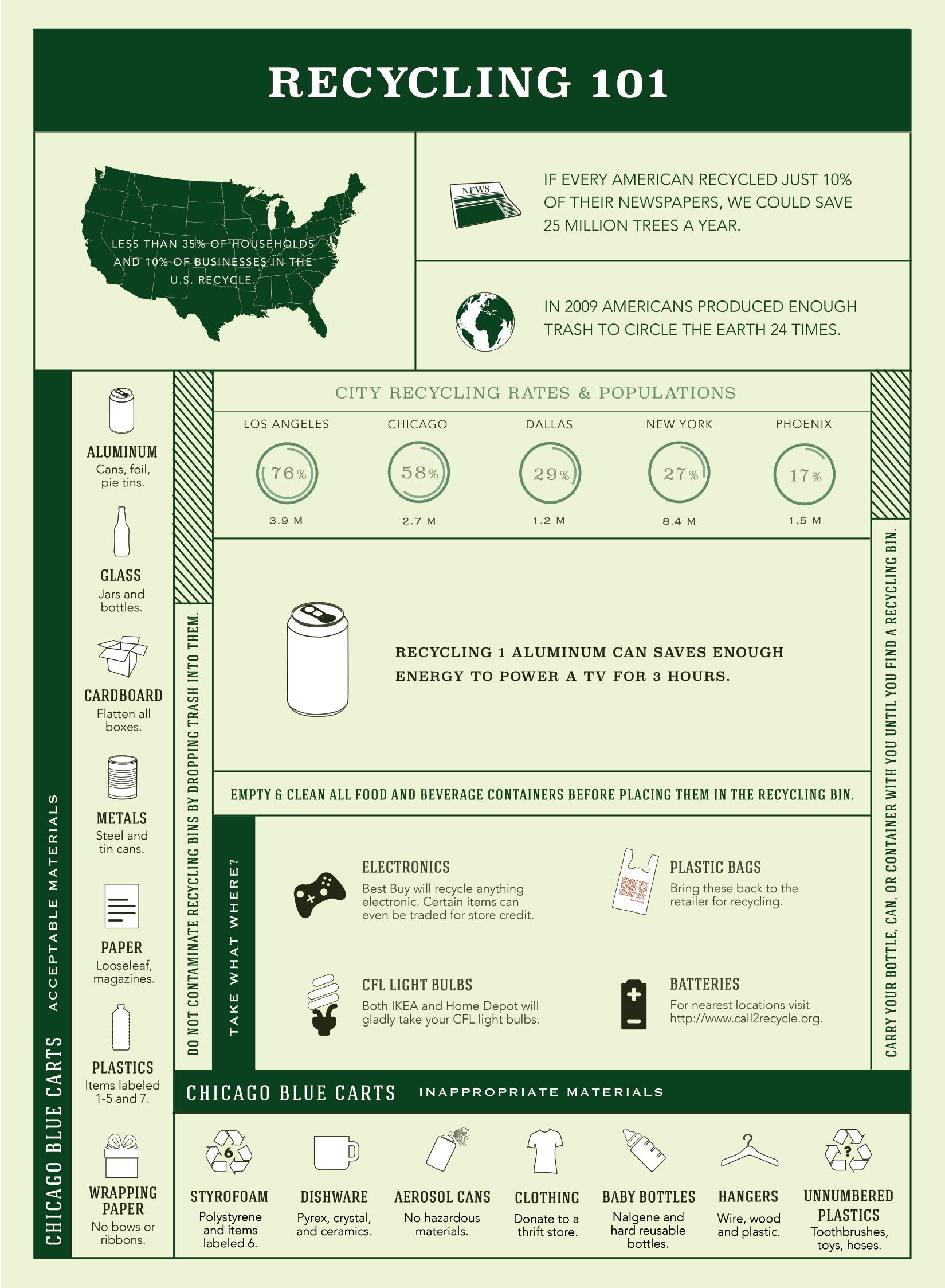 Infographic hergebruik feitjes