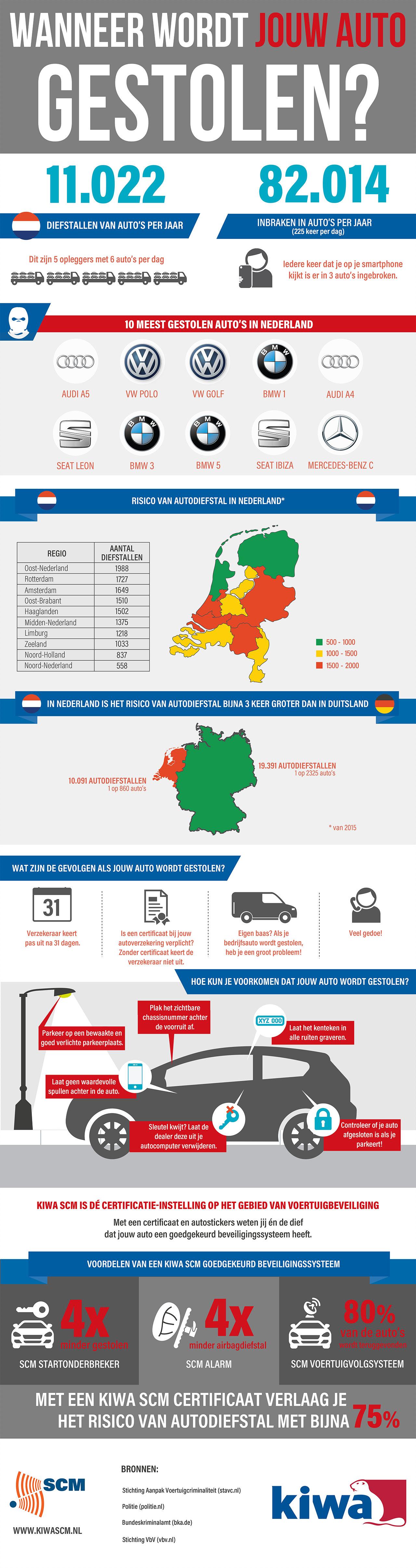 Infographic wanneer wordt jouw auto gesloten
