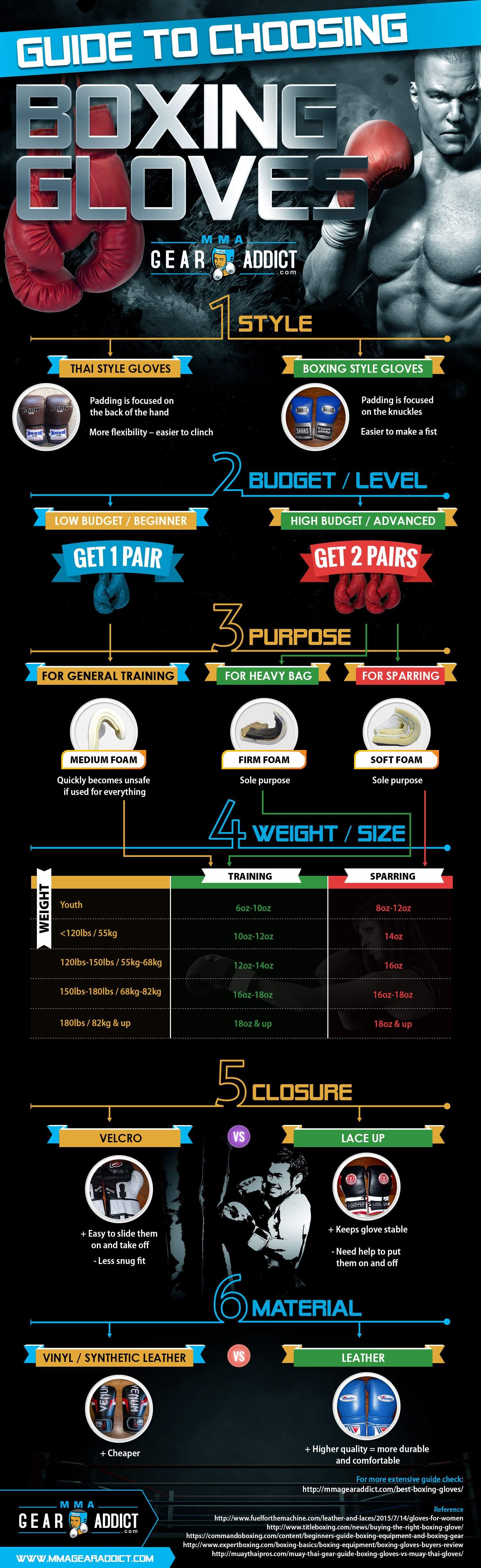 Infographic Het gevecht tussen Mayweather vs mcgregor
