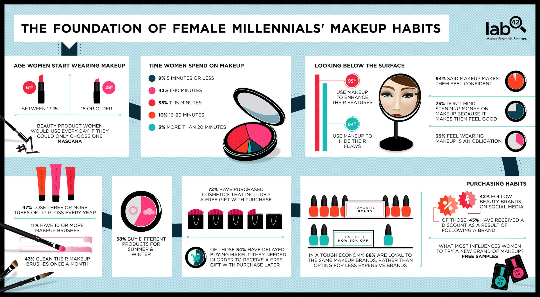 Infographic Millenials en hun make-upgewoontes