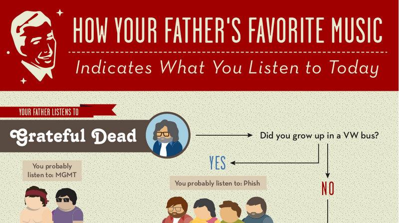 Infographic Jouw muziekstijl bepaalt door die van je vader