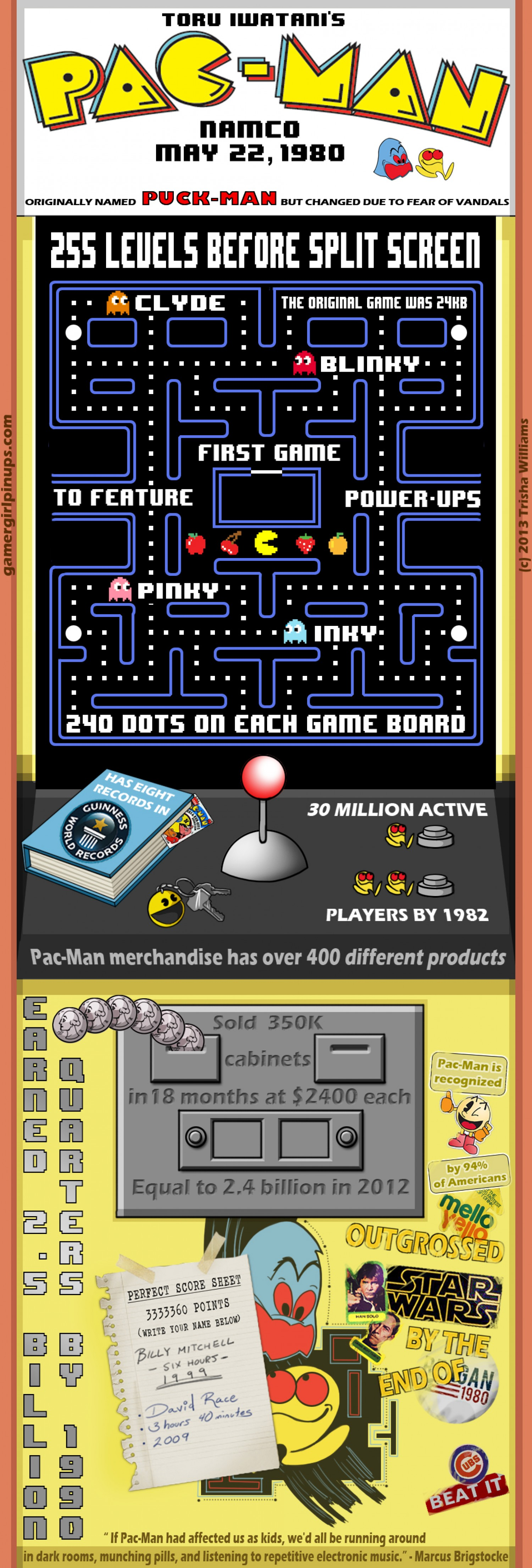Infographic Pac man