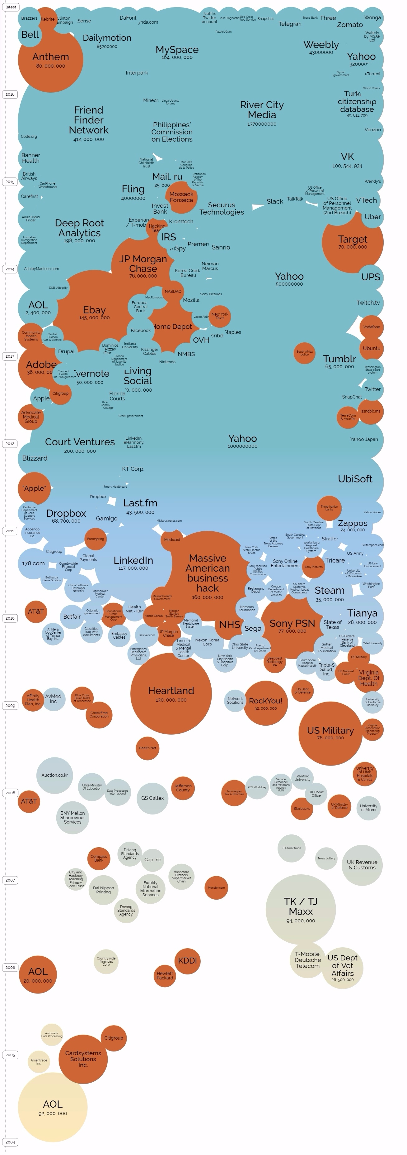 Infographic Datalekken