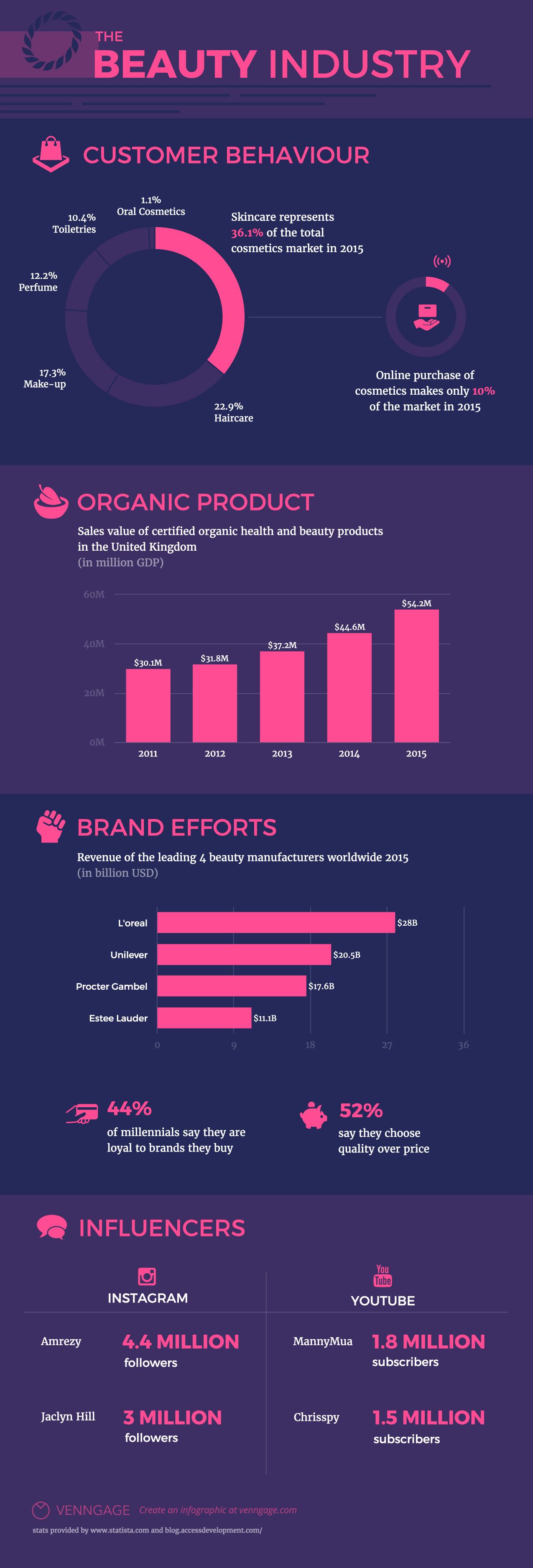 Infographic De cosmetica industrie