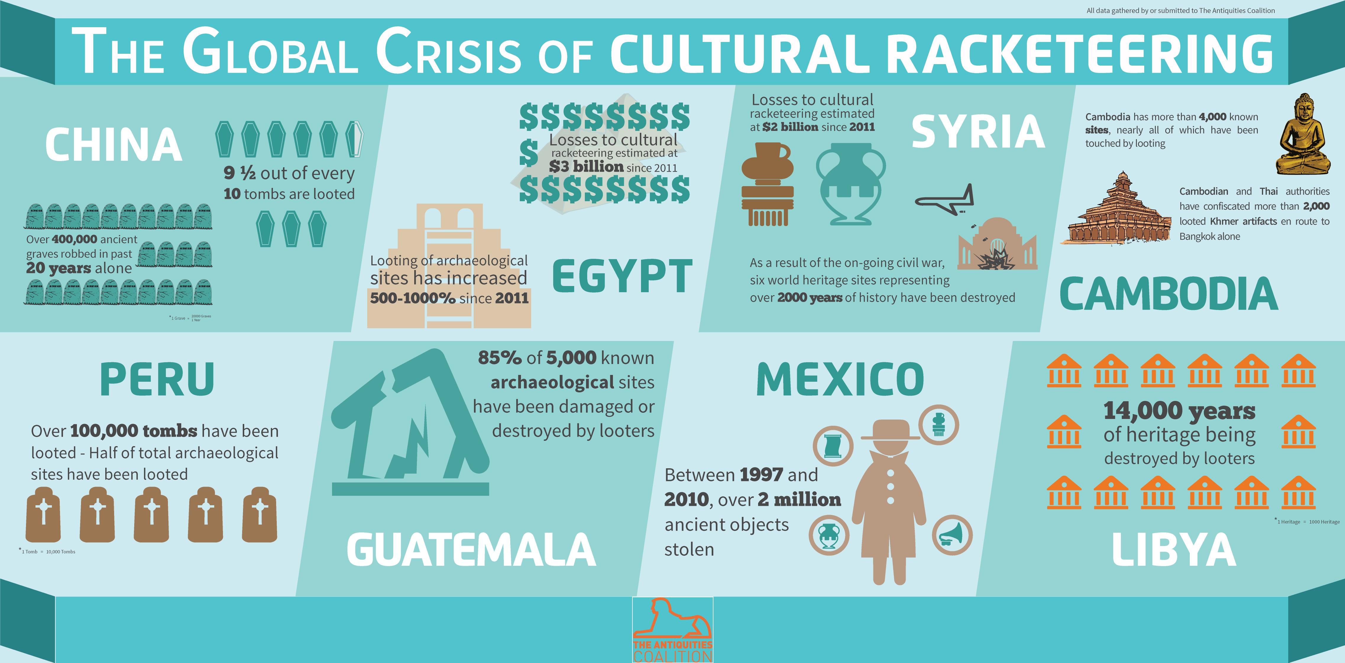 Infographic De globale crisis van cultuur criminaliteit