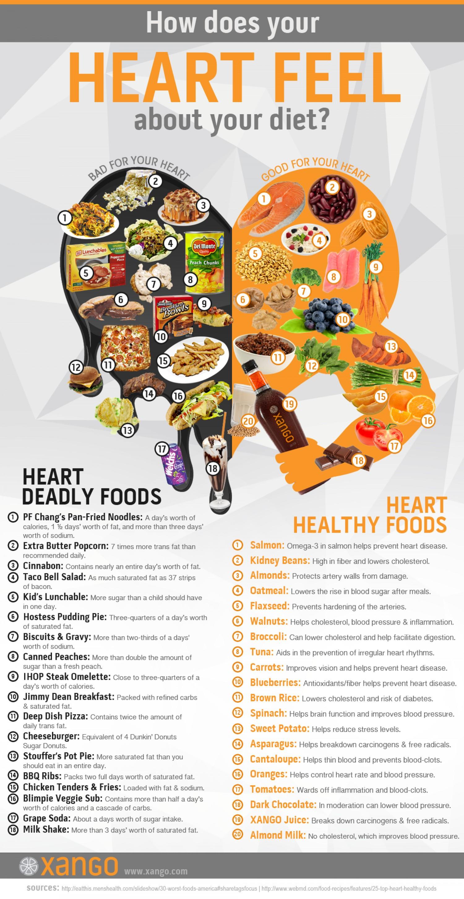 Infographic Hoe voelt jouw hart over jouw dieet