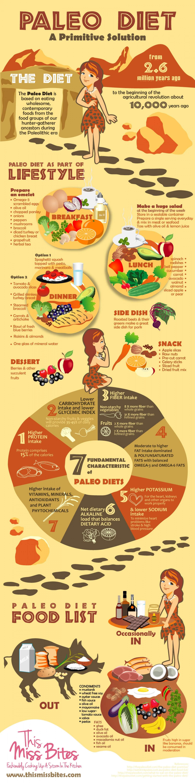 Infographic Paleo-dieet