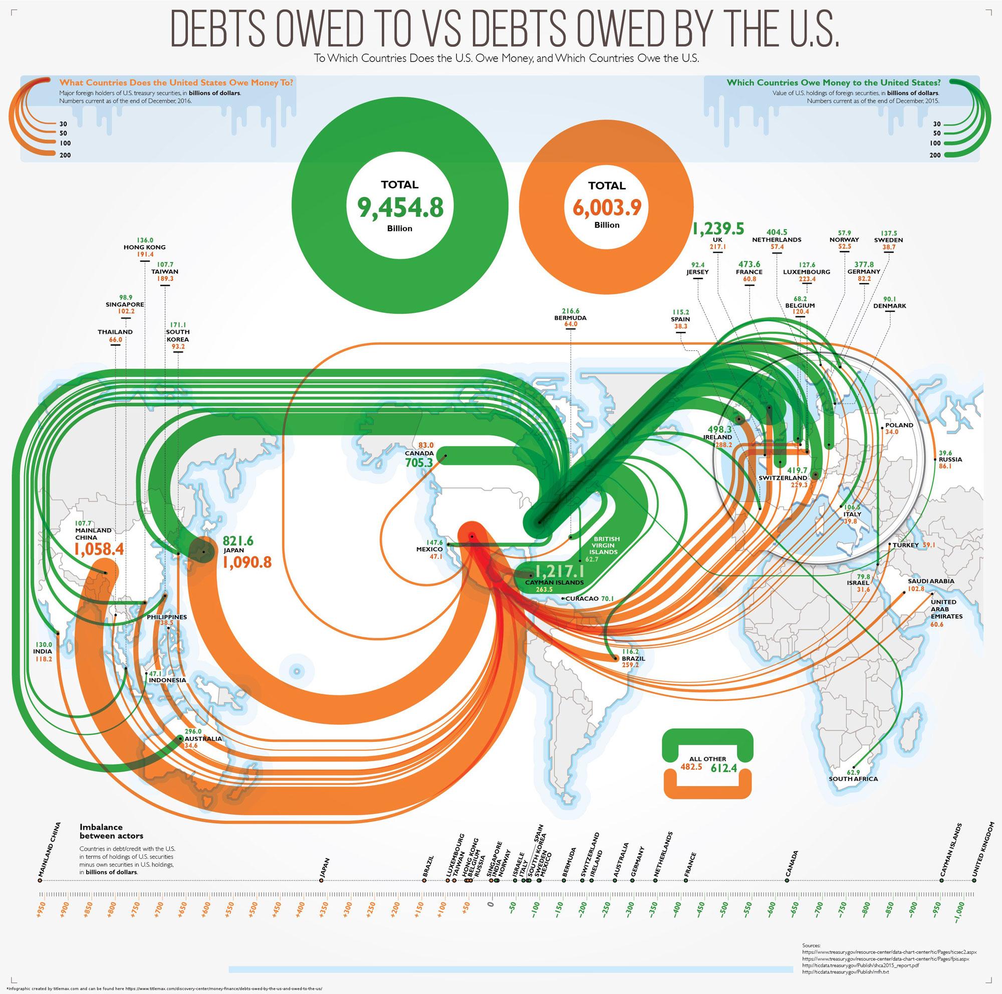 Infographic Schuld Amerikaanse overheid