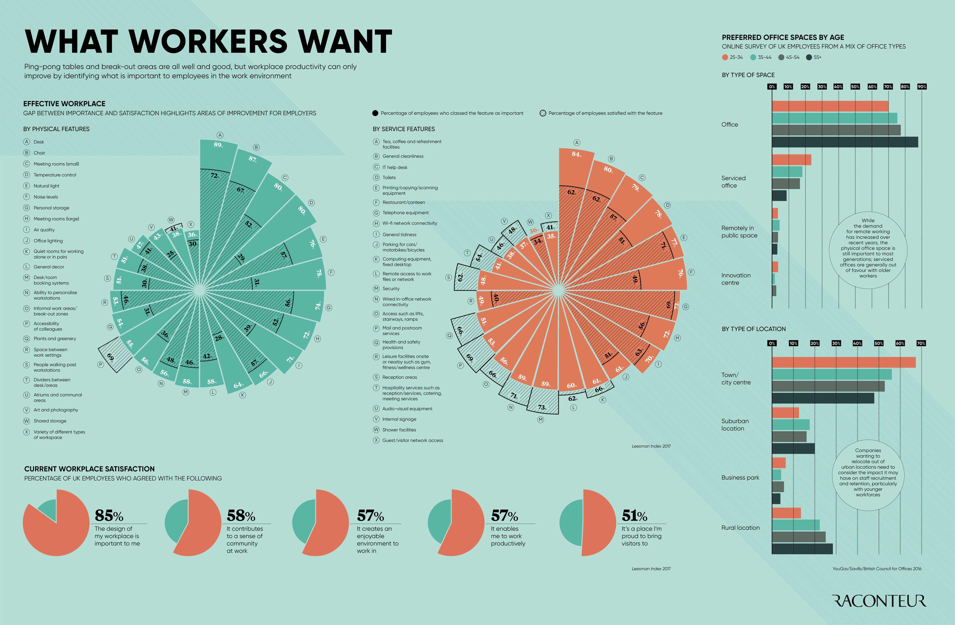 Infographic Wat werknemers willen