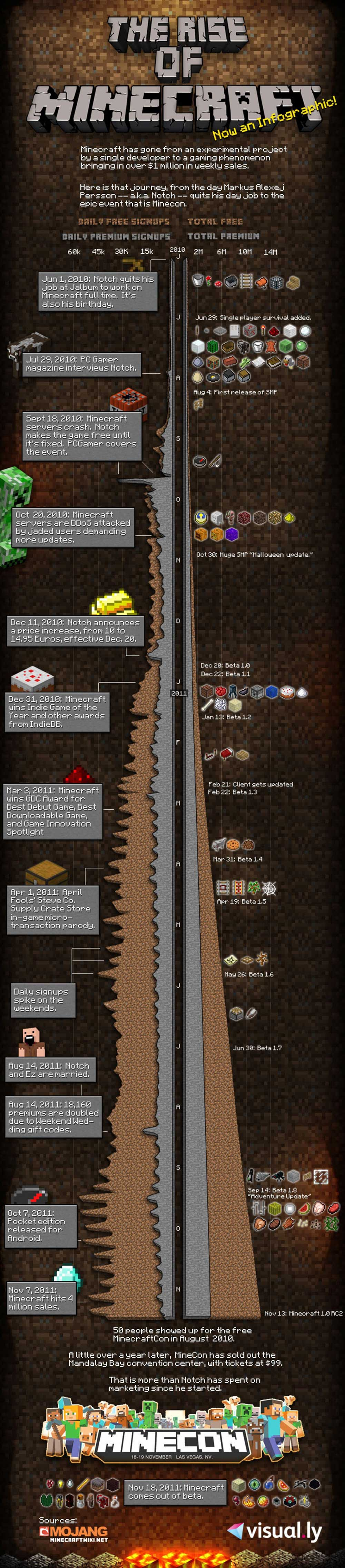 Infographic The history of minecraft