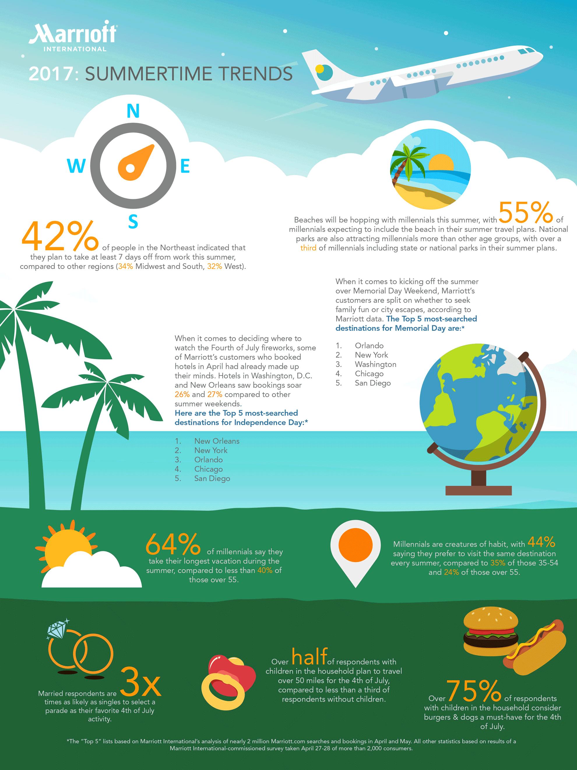 Infographic Trends in de zomer