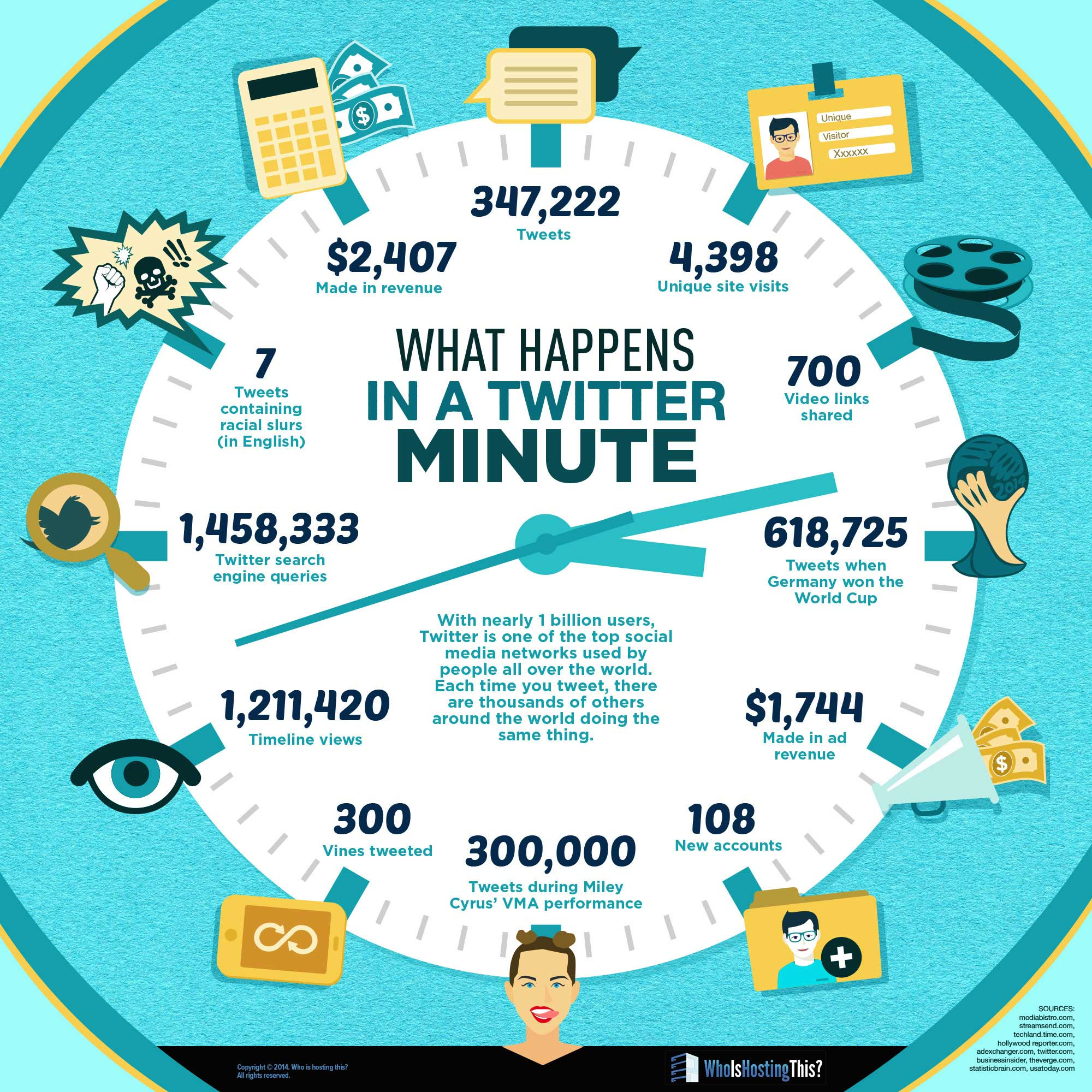 Infographic Twitter in a minute