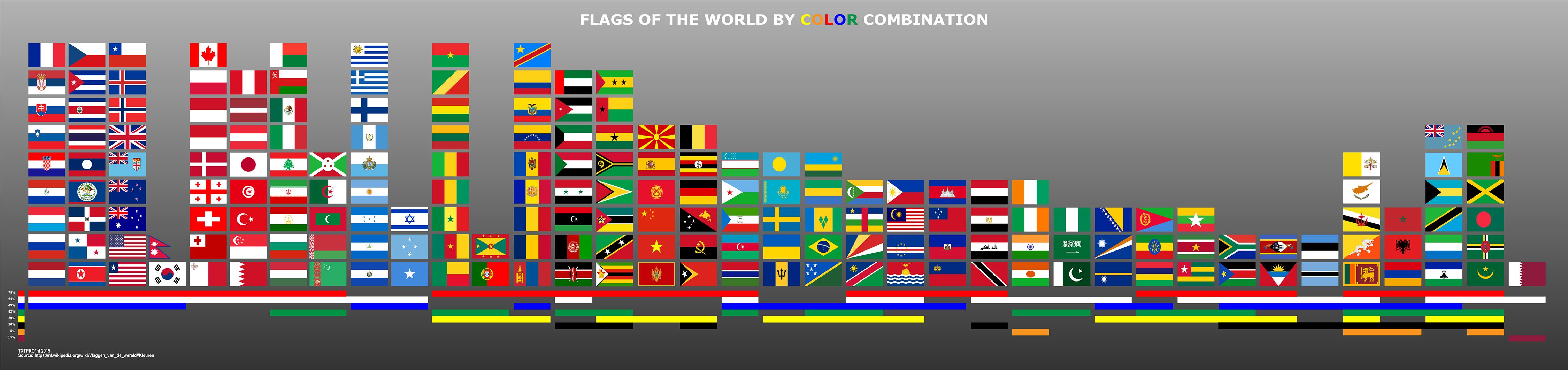 Infographic Vlaggen van de wereld