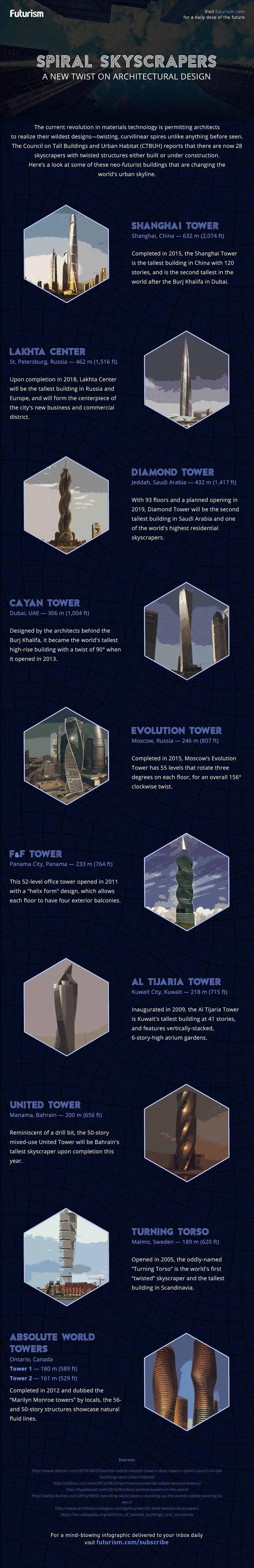 Infographic De wereld van wolkenkrabbers