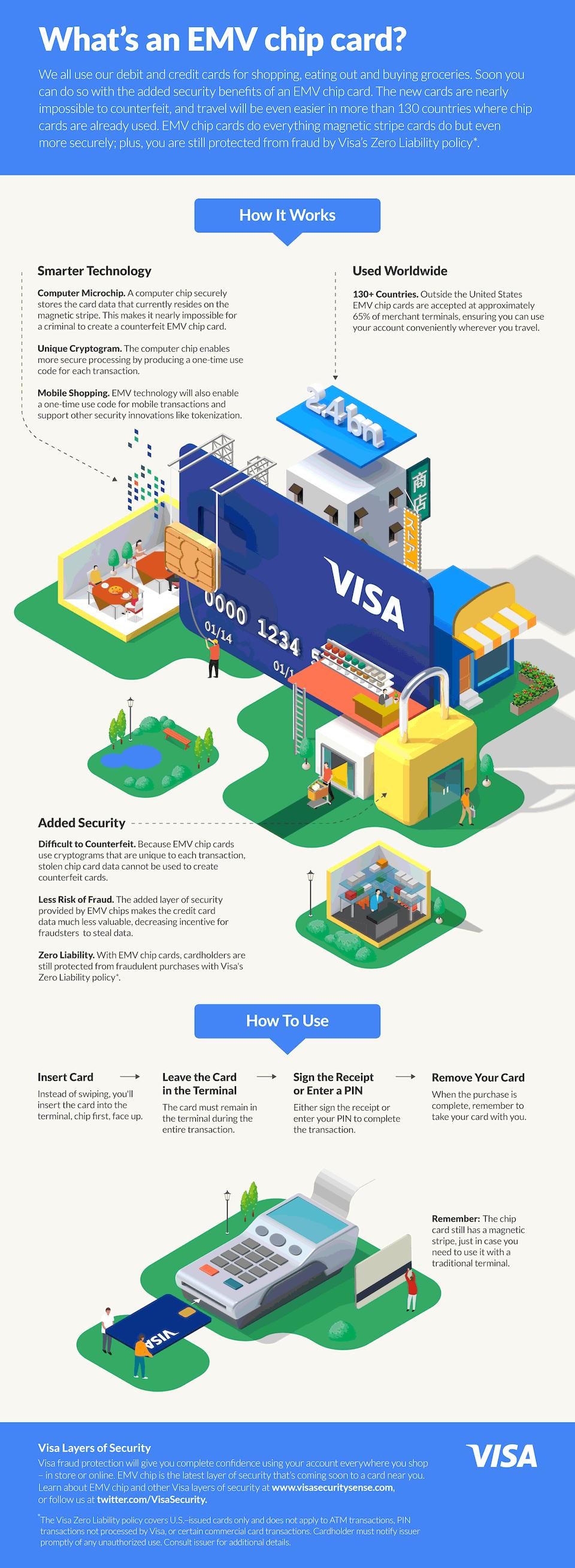 Infographic Hoe de EMV chipcard werkt