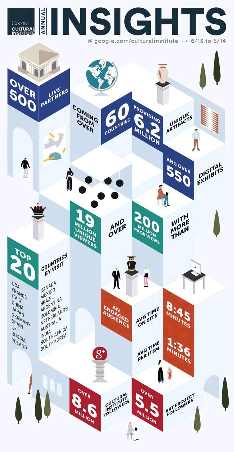 Infographic Google cultural institute inzichten