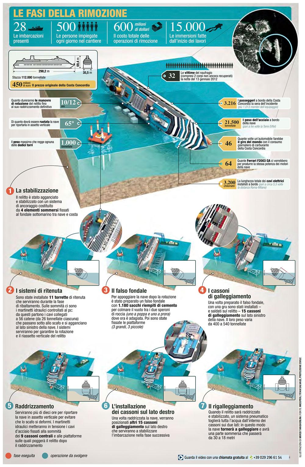 Infographic Costa concordia en het kantelen daarvan