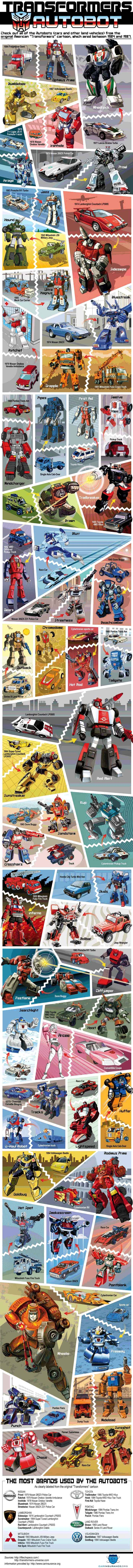 Infographic Transformers: autobots
