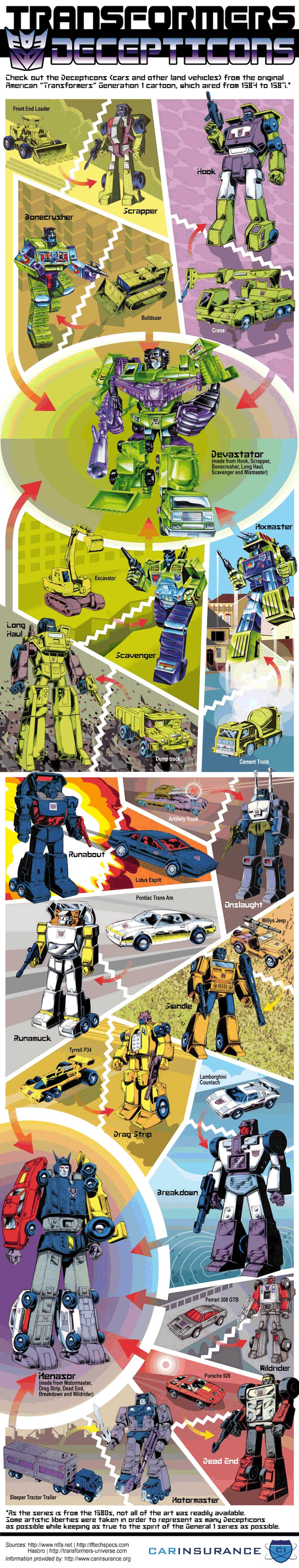 Infographic Transformers: decepticons